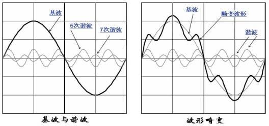 一个周期信号可以通过傅里叶变换分解为直流分量C0和不同频率的正弦信号的线性叠加:      其中,   为m次谐波的表达式,cm表示m次谐波的幅值,其角频率为m,初始相位为m,其有效值为cm/2。   当m=1时,      为基波分量的表达式,其角频率为,初始相位为1,其方均根值c1/2称为基波有效值。   /2为基波分量的频率,称为基波频率,基波分量的频率等于交流信号的频率。而m次谐波的频率为基波频率的整数倍(m倍)。      谐波电流是其频率为原周期电流频率整数倍的各正弦分量的统