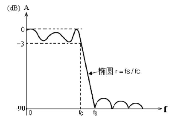 用运放和 RC元件可设计出各种有源滤波电路,称为RC有源滤波器。由运放和RC设计RC有源滤波器,设计方法和电路调试复杂,IC厂商提供了许多集成 RC滤波器IC,这些RC、运放等元件集成在芯片内部,从而使设计和调试都比较简单。实际RC有源滤波器无法完全地实现理想滤波器的特性,只能尽量逼近。   以低通滤波器为例,滤波器的放大倍数在截止频率fc 附近随信号频率增加而以斜坡方式下降。截止频率 fc 是放大倍数下降到通带增益的1/2时的对应频率,因而通带宽度又称-3dB带宽(-3dB=20lg(1/2))。