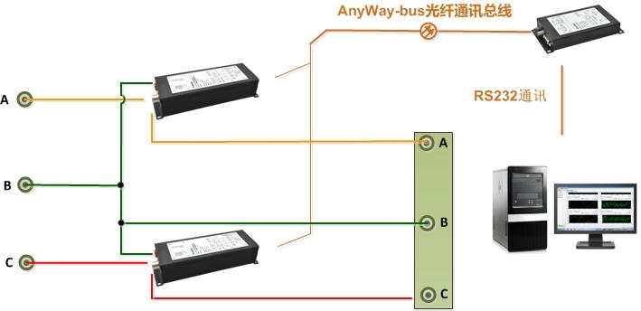 DMC300分布式测控系统的电量测量系统是一种输入信号在前端由分布式测控子站转化成数字信号,经光纤与DMC300数字主机之间进行数据交换的电量测量系统,通讯采用自主研发的AnyWay-bus现场光纤总线技术,与上位机测控管理软件可迅速构建高性能、可灵活扩展功率测试系统,这种功率表接线灵活,可以大量应用在稳态数据测量场合。