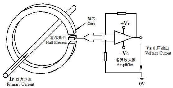 开环式霍尔电流传感器工作原理