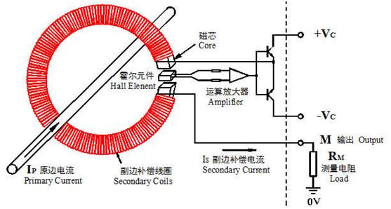 闭环式霍尔电流传感器工作原理