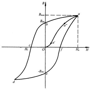 霍尔电流传感器磁芯磁化曲线