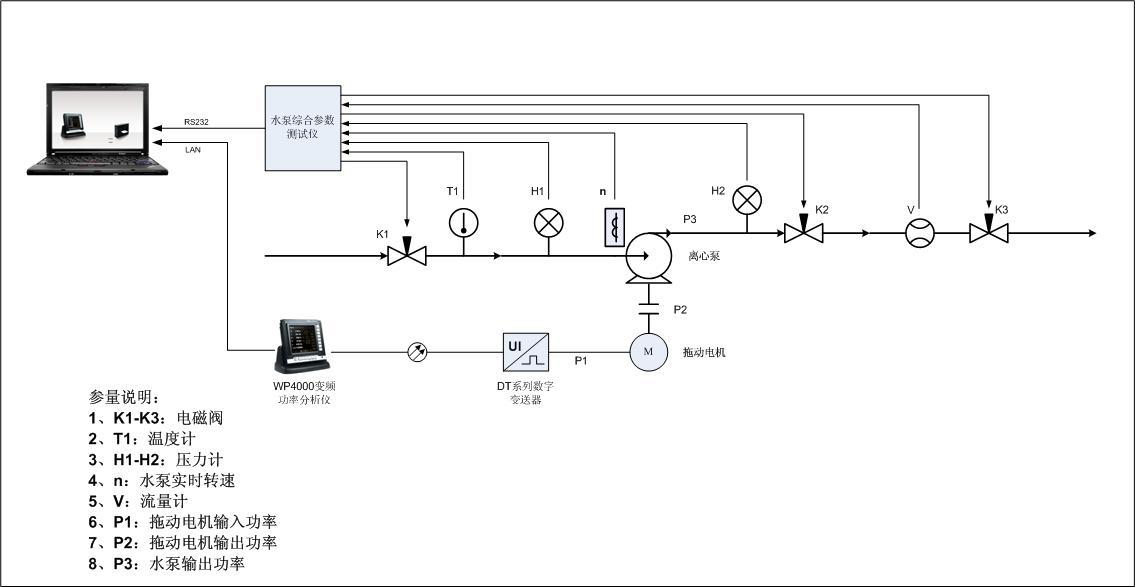 机组水泵试验对测试系统技术需求分析及测试方现在做平面设计需要什么证书图片