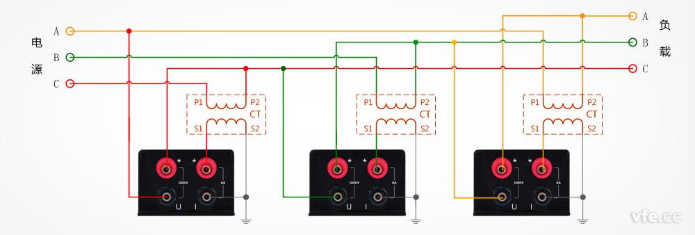 值得注意的是,DP800数字功率计采用基于光纤传输的数字化技术,所以即使互感器发生任何意外状况,也不会将主回路的电源引入二次回路而产生危险,并且由于光纤有很强的抗干扰能力,所以不会因为传输线路的干扰和损耗影响仪表测量的精度。