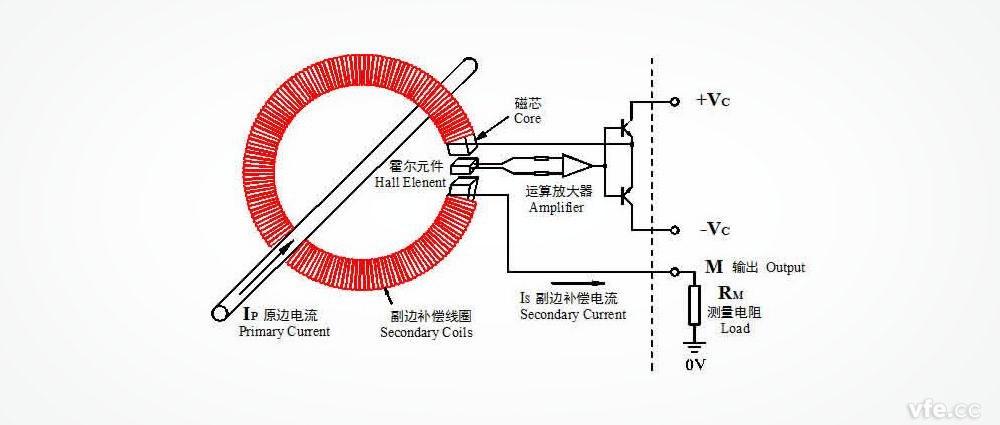 闭环式霍尔电流传感器