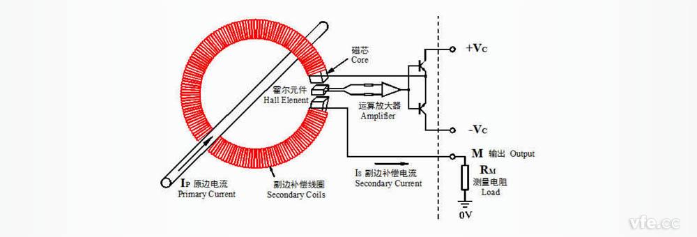 零磁通霍尔电流传感器和零磁通电流互感器的原理与