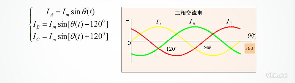 三相对称的交流电