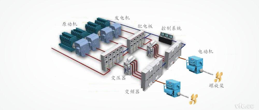 船舶电力推进系统结构图