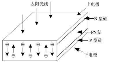 太阳能电池的发电原理