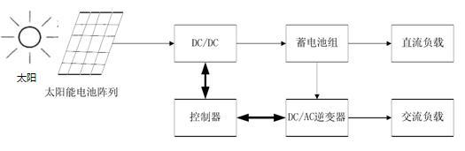 独立光伏发电系统的结构图