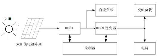 并网光伏发电系统的结构框图