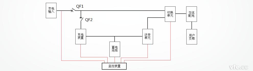eps电源系统工作原理框图