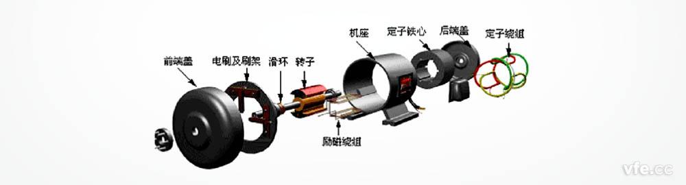 直接为同步电机转子上的励磁线圈提供直流励磁电流