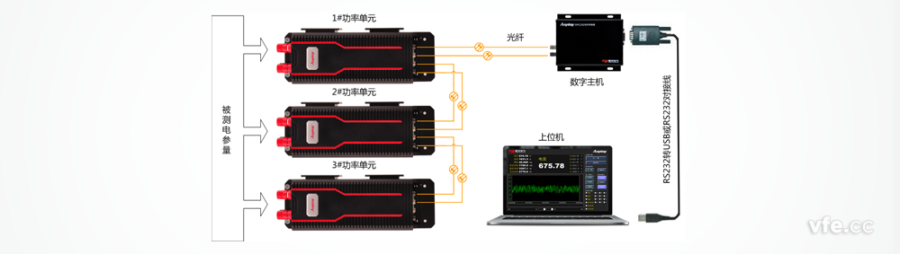 DP800数字功率计的数字主机包括OPC232光纤转换器和DMC300数字主机两种形式。在实际使用中即可以用DMC300数字主机,也可以用OPC232光纤转换器,两者都可以实现DP800数字功率计的测量功能,但是两者还是有本质的区别。
