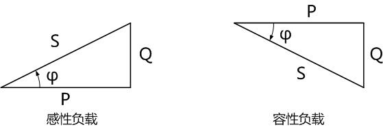 有功功率和无功功率及视在功率构成的复功率三角形
