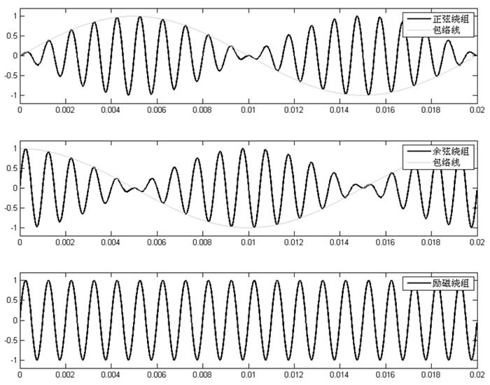 其包络线分别为正弦波和余弦波
