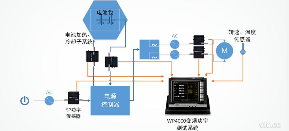 控制器系统测试方案