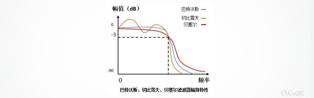 巴特沃斯滤波器、切比雪夫滤波器、贝塞尔滤波器均包括模拟滤波器和数字滤波器两种形式。   数字滤波器是指完成信号滤波处理功能的,用有限精度算法实现的离散时间线性非时变系统,其输入是一组数字量,其输出是经过变换的另一组数字量。因此,它本身即可以是用数字硬件装配成的一台完成给定运算的专用数字计算机,也可以是将所需运算编成程序,让通用计算机来执行。数字滤波器具有稳定性高、精度高、灵活性大等优点。随着数字技术的发展,用数字技术实现滤波器的功能越来越受到人们的注意和广泛的应用。   巴特沃斯滤波器的特点是通频带内