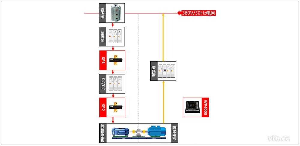 直流电机测试系统原理框图