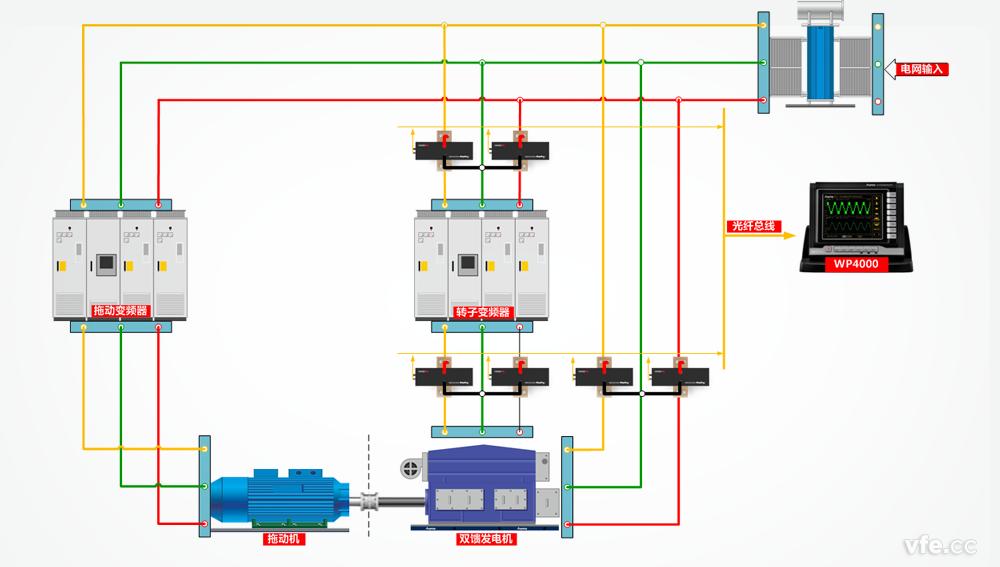 一、问题的提出   目前的市面上的多相功率分析仪,一般可连接4个、6个甚至更多的功率单元。   连接相同数量功率单元的功率分析仪,实际测量能力并不一定相同,为什么呢?   测量一个单相两线的单相回路,只需要一个功率单元。    测量一个三相三线的三相回路,可以只用两个功率单元。    测量一个三相四线的三相回路,需要三个功率单元。    三相三线输入、三相三线输出的交直交变频器,要求同时测量输入和输出时,理论上4个功率单元即可满足测试需要。   问题来了,是不是配置四个功率单元的功率分析仪就一定可以同时测