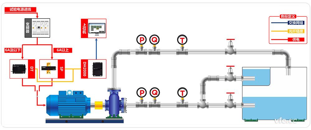 水泵测试系统原理框图   本水泵测试平台输入功率测试包括两个回路,第一个回路功率测试单元采用3个SP381301C变频功率传感器,适用额定电流在6A以上的水泵试验,第二个回路功率测试单元采用2个DT212B数字变送器,适用额定电流在6A以下的水泵试验。DT数字变送器和SP变频功率传感器与6通道的DH2000数字主机相连,数字主机通过USB直接与上位机通讯。
