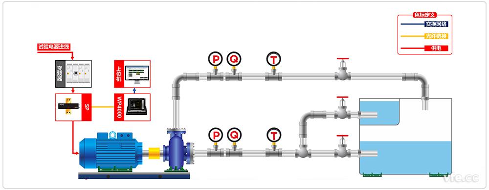变频水泵测试系统原理框图