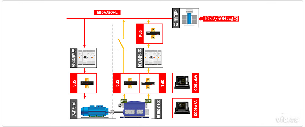 双馈风力发电机测试系统原理框图