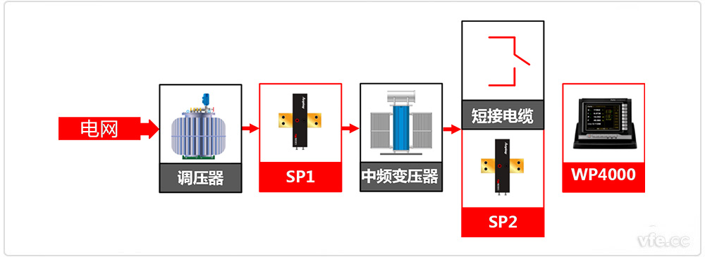 中频隔离变压器谐波损耗分析系统原理框图