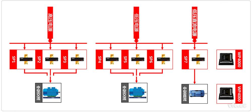 中小型电机试验台原理框图