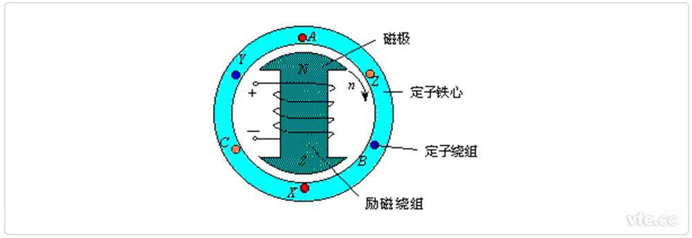 一同步电动机的工作原理