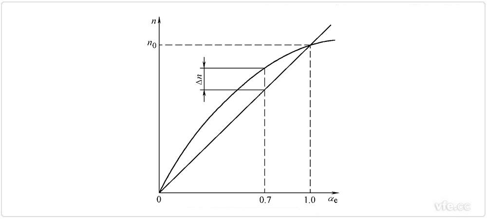 两相伺服电机运行时,励磁绕组接在交流电源上,通过改变控制绕组的电压控制伺服电动机的起、停及运行转速。由于励磁绕组电压Uf固定不变,而控制电压Uc是变化的,故通常情况下两相绕组中的电流不对称,电机中的气隙磁场也不是圆形旋转磁场,而是椭圆形旋转磁场。不论改变控制电压的大小还是它与励磁绕组电压之间的相位角,都能使两相绕组在电动机气隙中产生的旋转磁场的椭圆度发生变化,从而改变电动机的转矩-转速特性及一定负载转矩下的转速,实现控制伺服电动机的起、停及运行转速。