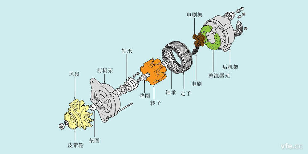 汽车交流发电机结构及原理