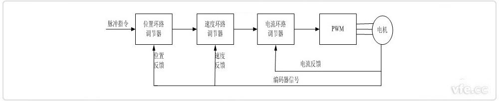 伺服驱动器的工作原理
