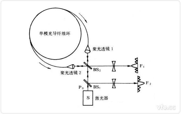 光纤陀螺仪基本结构图