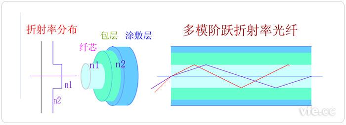 突变型多模光纤(多模阶跃折射率光纤)