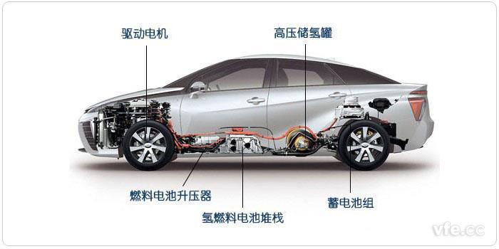 图示:一种燃料电池电动汽车剖面图图片