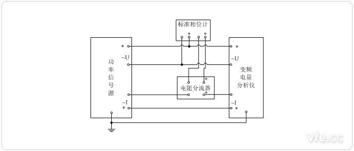 根据《JJF 1559-2016变频电量分析仪校准规范》对变频电量分析仪相位校准方法的规范,相位的校准方法包括标准源法和标准表法,实际使用时,可以根据情况选择合适的方法进行实验。实际实验时可以根据实际情况选择合适校准方法进行。 一、变频电量分析仪相位校准点的选择   分析仪相位校准在分析仪电压、电流最小量程上限或者根据用户需求量程进行。电压、电流信号频率在分析仪的工作频率范围内均匀选取不少5个频率点;电压和电流的相位差在0、60、90、180、240、270中选择不少于3个点,或者按照用户需