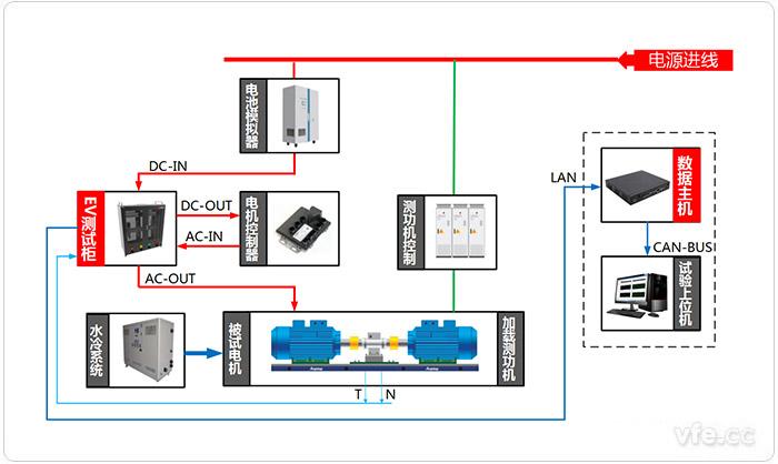 电动汽车驱动系统试验台位测试原理图(电动状态)