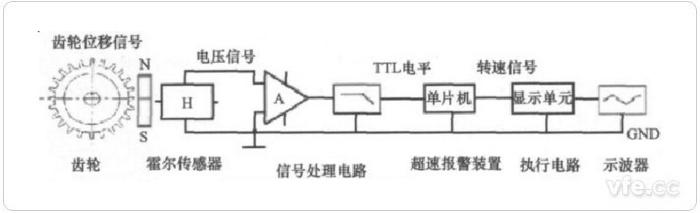 典型的霍尔传感器测速原理图